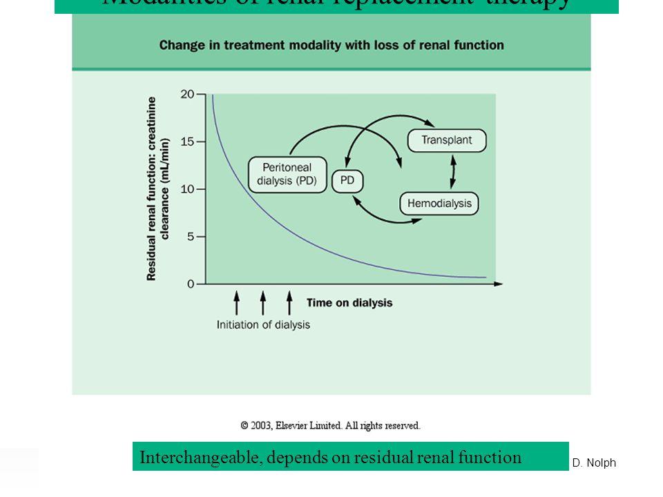 Ramesh Khanna & Karl D. Nolph Results of baseline PET