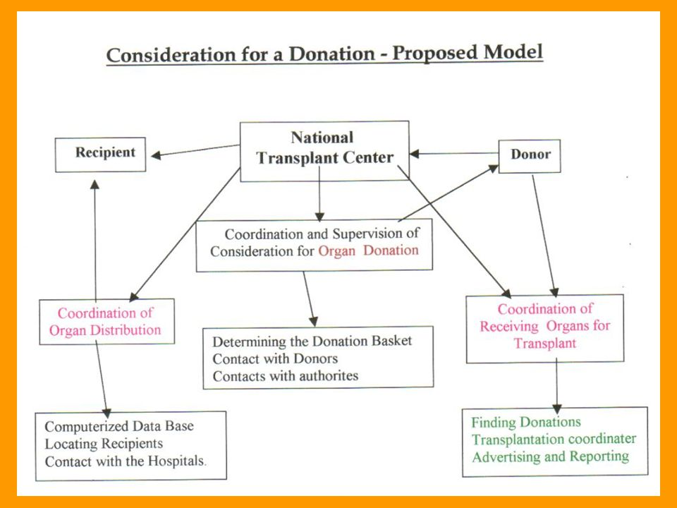 Consideration for a Donation Economic Aspects Dr.