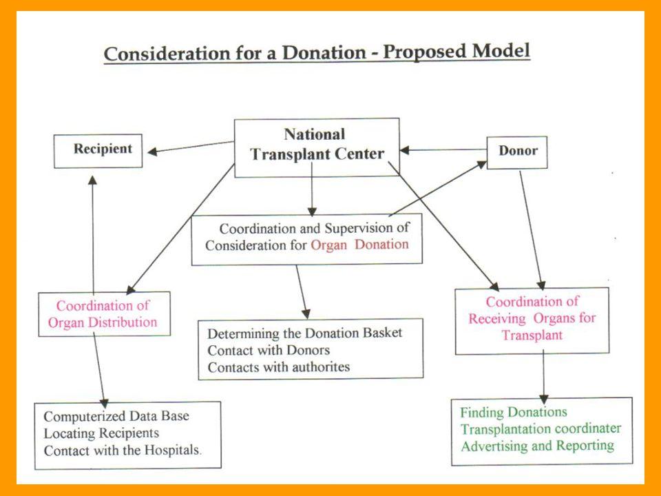Kidney Transplant Operation & Treatment Following Operation; Israel: 32,000 $ U.S.A: ( AV.) 100,000 $ Treatment: 1 st / 2 nd year 14,000 / 10,000 $ 20,000 / 15,000 $
