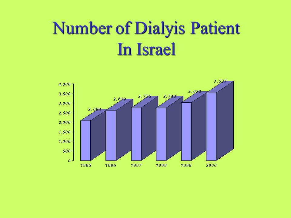 Payments for Dialysis Patients in NIS/US$ Thousands