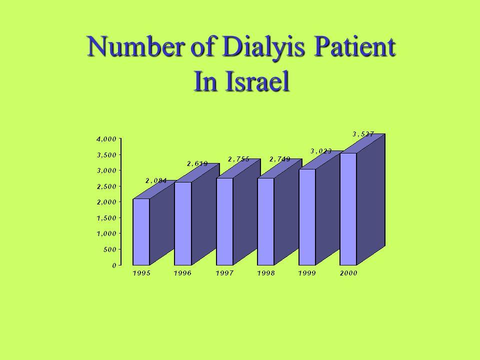 Number of Dialyis Patient In Israel