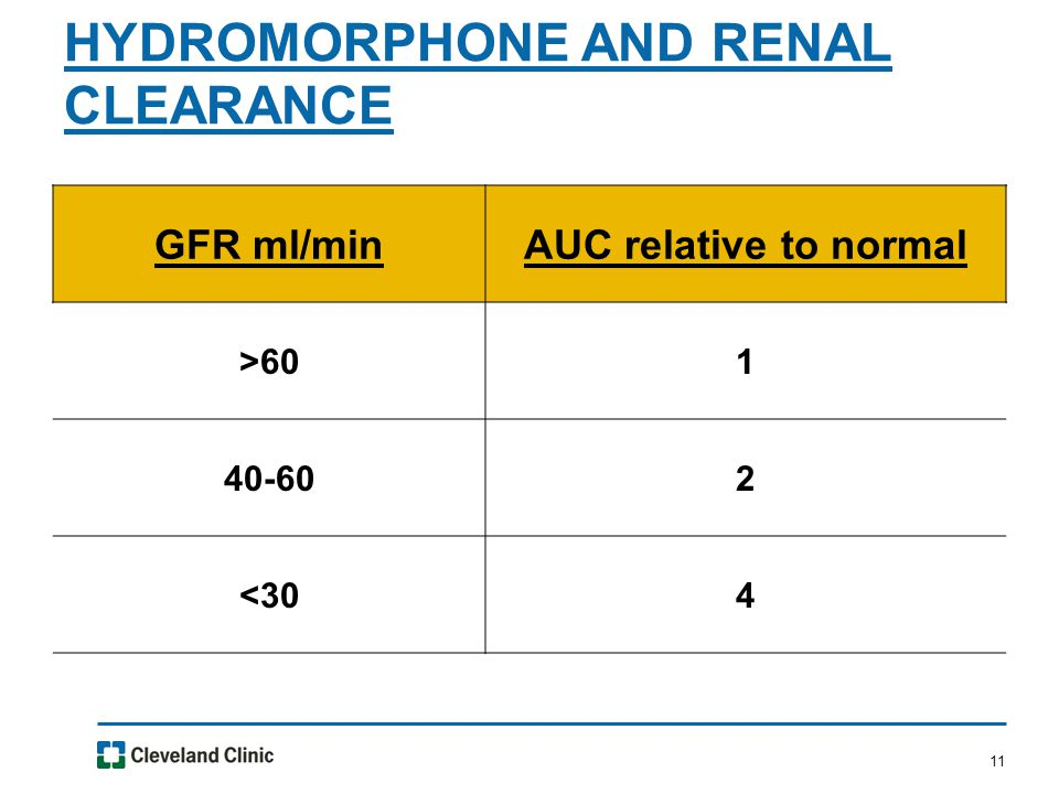 11 HYDROMORPHONE AND RENAL CLEARANCE GFR ml/minAUC relative to normal >601 40-602 <304