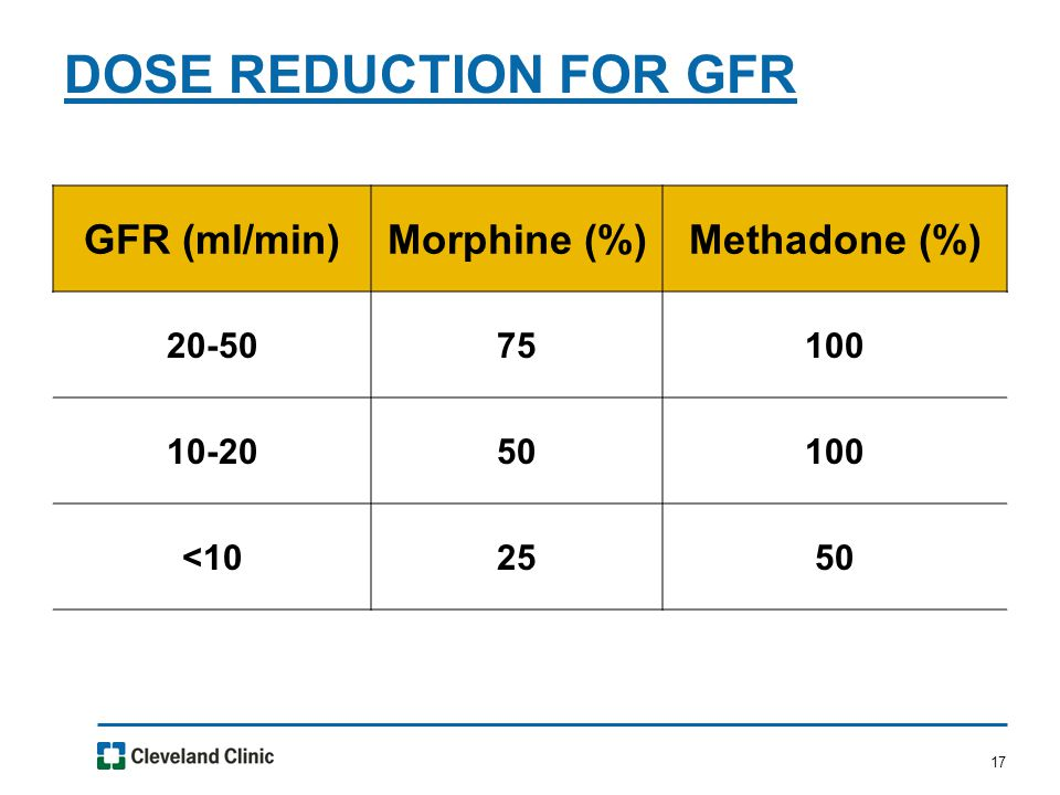 17 DOSE REDUCTION FOR GFR GFR (ml/min)Morphine (%)Methadone (%) 20-5075100 10-2050100 <102550