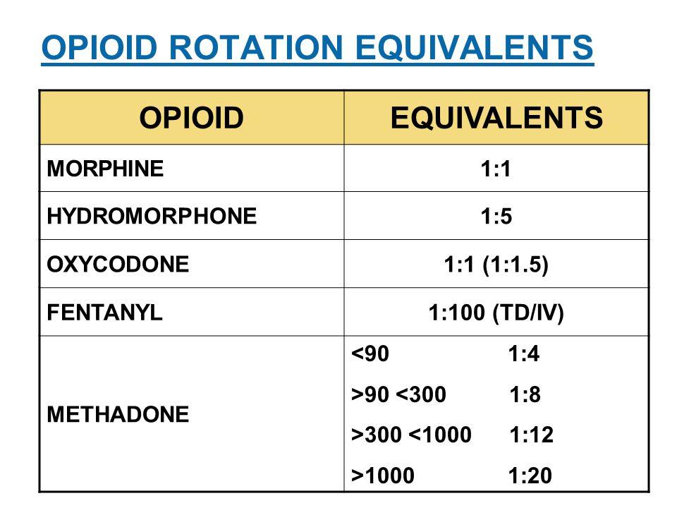 71 OPIOID ROTATION EQUIVALENTS OPIOIDEQUIVALENTS MORPHINE1:1 HYDROMORPHONE1:5 OXYCODONE1:1 (1:1.5) FENTANYL1:100 (TD/IV) METHADONE <90 1:4 >90 <300 1:8 >300 <1000 1:12 >1000 1:20