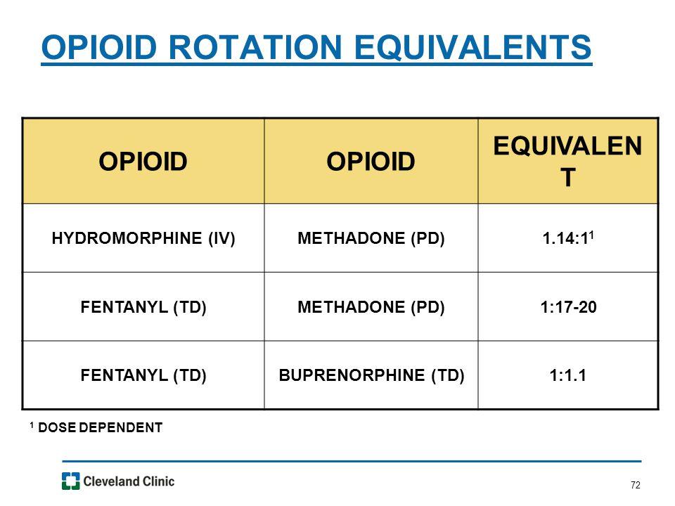 72 OPIOID ROTATION EQUIVALENTS OPIOID EQUIVALEN T HYDROMORPHINE (IV)METHADONE (PD)1.14:1 1 FENTANYL (TD)METHADONE (PD)1:17-20 FENTANYL (TD)BUPRENORPHINE (TD)1:1.1 1 DOSE DEPENDENT