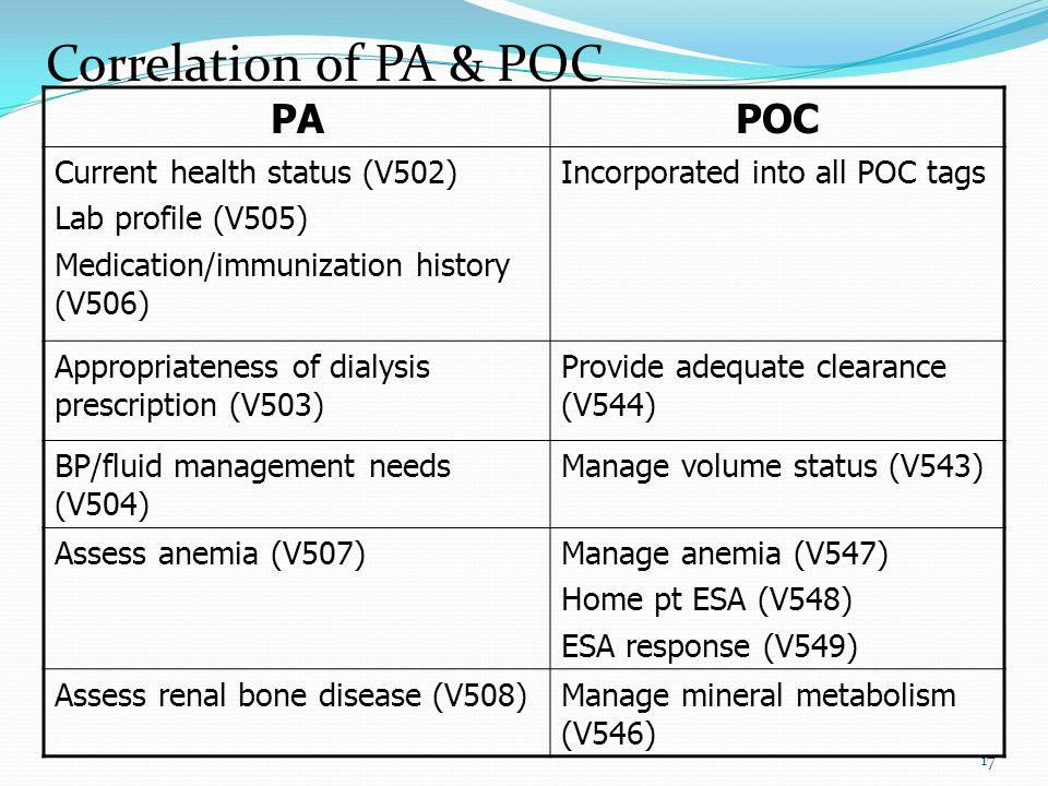 17 PAPOC Current health status (V502) Lab profile (V505) Medication/immunization history (V506) Incorporated into all POC tags Appropriateness of dialysis prescription (V503) Provide adequate clearance (V544) BP/fluid management needs (V504) Manage volume status (V543) Assess anemia (V507)Manage anemia (V547) Home pt ESA (V548) ESA response (V549) Assess renal bone disease (V508)Manage mineral metabolism (V546) Correlation of PA & POC