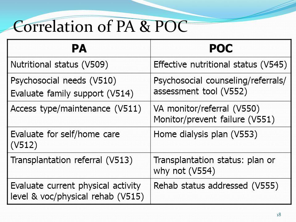 18 Correlation of PA & POC PAPOC Nutritional status (V509)Effective nutritional status (V545) Psychosocial needs (V510) Evaluate family support (V514) Psychosocial counseling/referrals/ assessment tool (V552) Access type/maintenance (V511)VA monitor/referral (V550) Monitor/prevent failure (V551) Evaluate for self/home care (V512) Home dialysis plan (V553) Transplantation referral (V513)Transplantation status: plan or why not (V554) Evaluate current physical activity level & voc/physical rehab (V515) Rehab status addressed (V555)