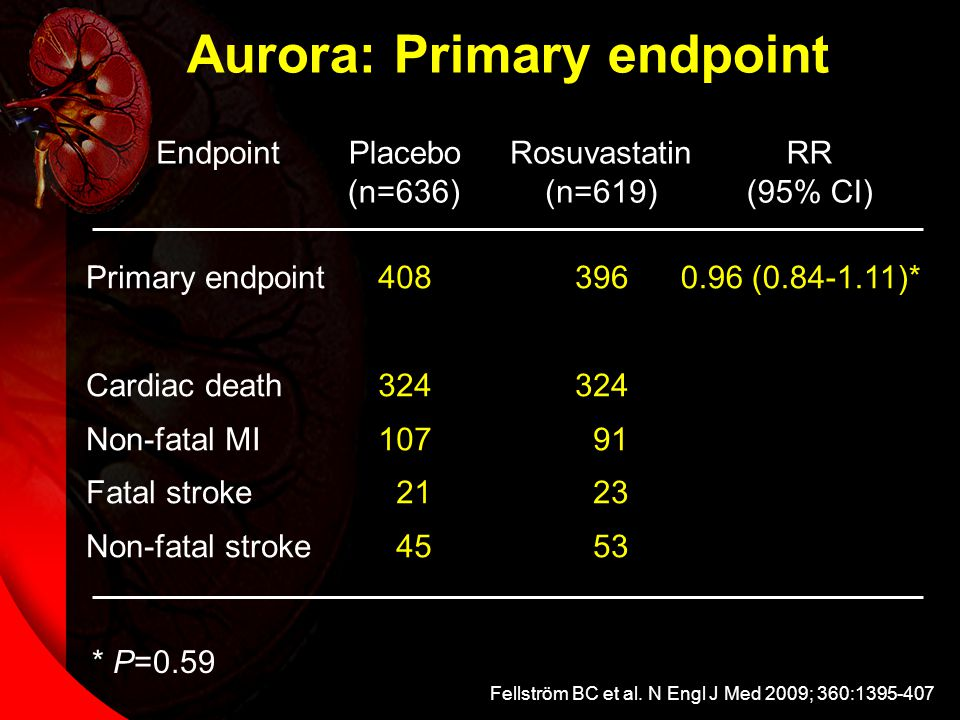 * P=0.59 Aurora: Primary endpoint EndpointRosuvastatin (n=619) Placebo (n=636) RR (95% CI) 408 324 107 21 45 Primary endpoint Cardiac death Non-fatal MI Fatal stroke Non-fatal stroke 396 324 91 23 53 0.96 (0.84-1.11)* Fellström BC et al.