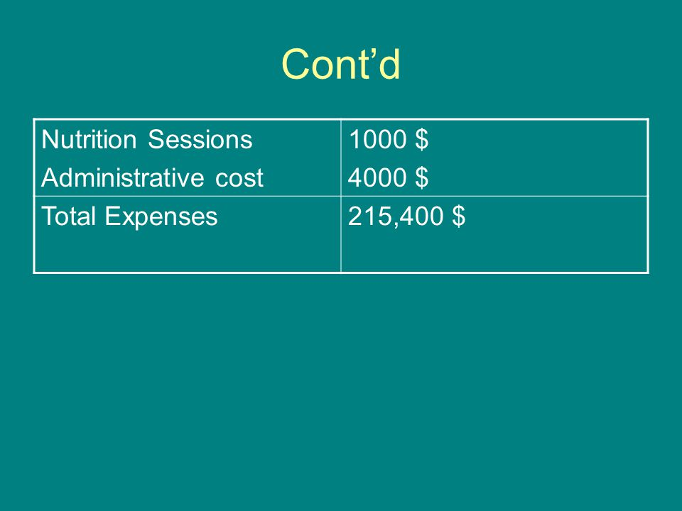 Cont'd Nutrition Sessions Administrative cost 1000 $ 4000 $ Total Expenses215,400 $
