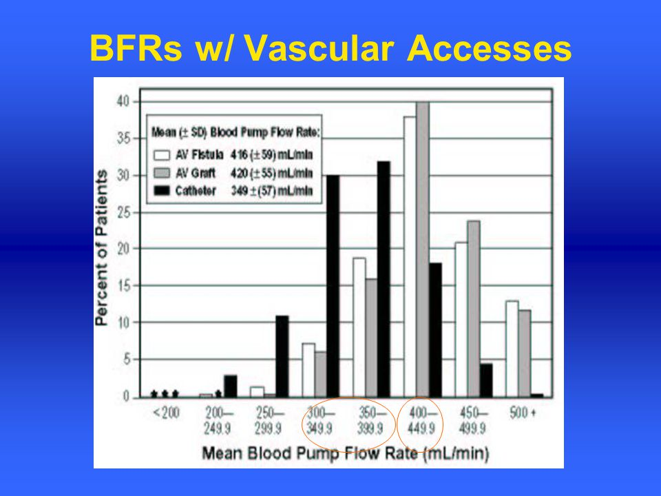 BFRs w/ Vascular Accesses