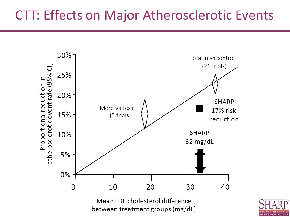 Proportional reduction in atherosclerotic event rate (95% CI) 0% 5% 10% 15% 20% 25% 30% Statin vs control (21 trials) Mean LDL cholesterol difference