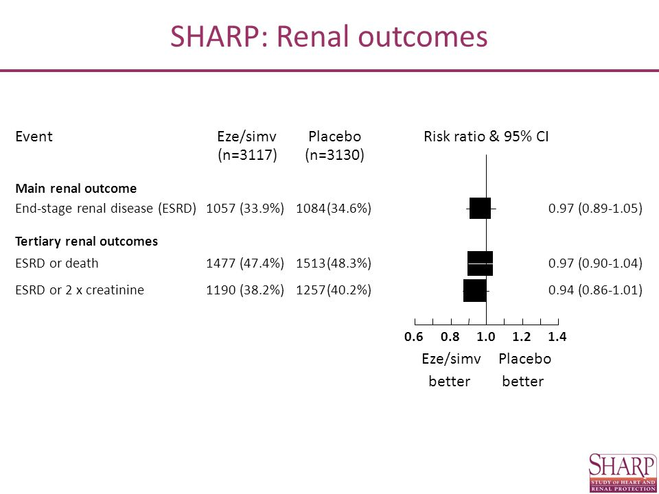 Risk ratio & 95% CI EventPlaceboEze/simv better Placebo better (n=3130)(n=3117) Main renal outcome End-stage renal disease (ESRD)1057(33.9%)1084(34.6%)0.97 (0.89-1.05) Tertiary renal outcomes ESRD or death1477(47.4%)1513(48.3%)0.97 (0.90-1.04) ESRD or 2 x creatinine1190(38.2%)1257(40.2%)0.94 (0.86-1.01) 0.60.81.01.21.4 SHARP: Renal outcomes
