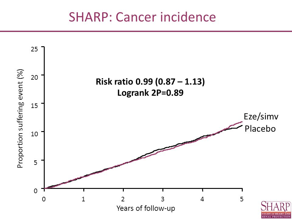 SHARP: Cancer incidence 012345 0 5 10 15 20 25 Proportion suffering event (%) Placebo Eze/simv Risk ratio 0.99 (0.87 – 1.13) Logrank 2P=0.89 Years of follow-up