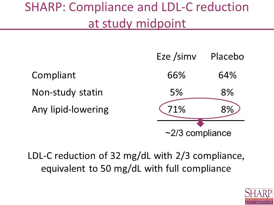 SHARP: Compliance and LDL-C reduction at study midpoint Eze /simvPlacebo Compliant66%64% Non-study statin5%8% Any lipid-lowering71%8% ~2/3 compliance LDL-C reduction of 32 mg/dL with 2/3 compliance, equivalent to 50 mg/dL with full compliance