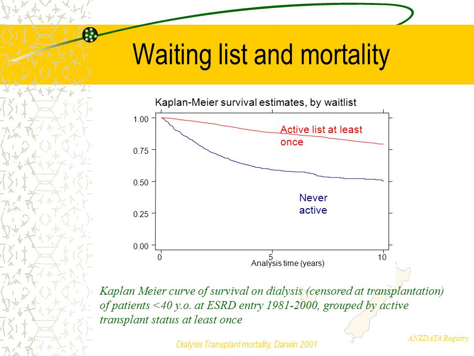 ANZDATA Registry Dialysis Transplant mortality, Darwin 2001 Cohort characteristics 3581/10642 (34%) people did not receive a graft at some stage –1167 (20%) received LD, 5714 CD Those grafted more likely to be –Male (67 vs 63%, p<0.0001) –Younger – CD recipients 4.5 years younger on average than non-grafted group