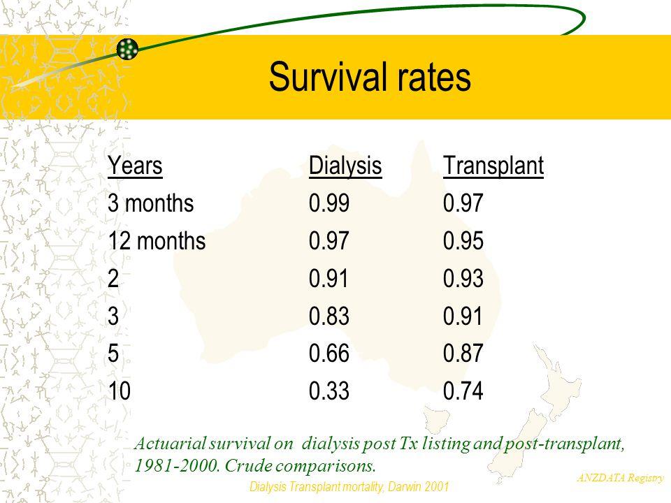 ANZDATA Registry Dialysis Transplant mortality, Darwin 2001 Time varying covariates Cox analysis of mortality post transplantation (CD recipients only).