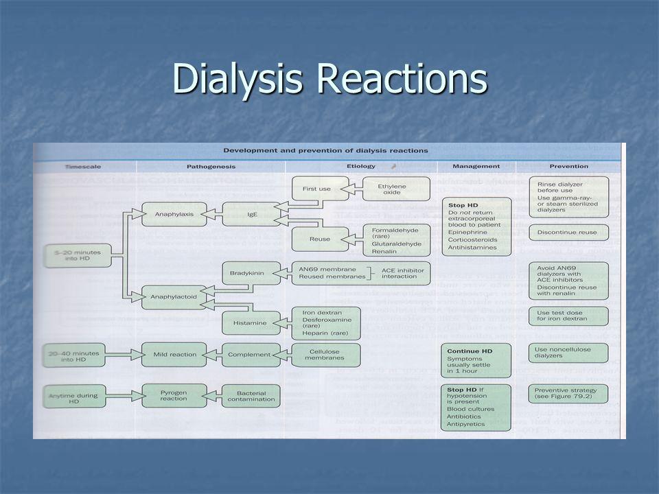 Dialysis Reactions