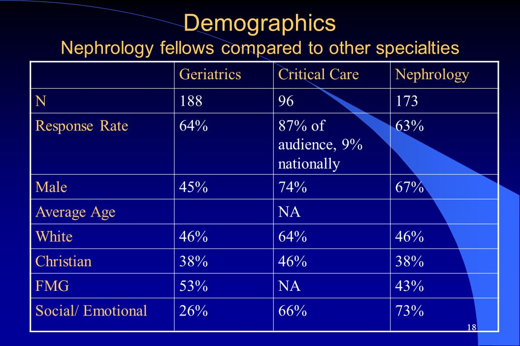 18 Demographics Nephrology fellows compared to other specialties GeriatricsCritical CareNephrology N18896173 Response Rate64%87% of audience, 9% nationally 63% Male45%74%67% Average AgeNA White46%64%46% Christian38%46%38% FMG53%NA43% Social/ Emotional26%66%73%