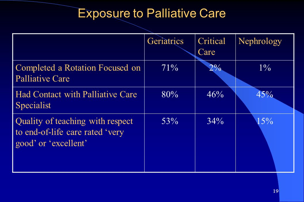 19 Exposure to Palliative Care GeriatricsCritical Care Nephrology Completed a Rotation Focused on Palliative Care 71%2%1% Had Contact with Palliative Care Specialist 80%46%45% Quality of teaching with respect to end-of-life care rated 'very good' or 'excellent' 53%34%15%