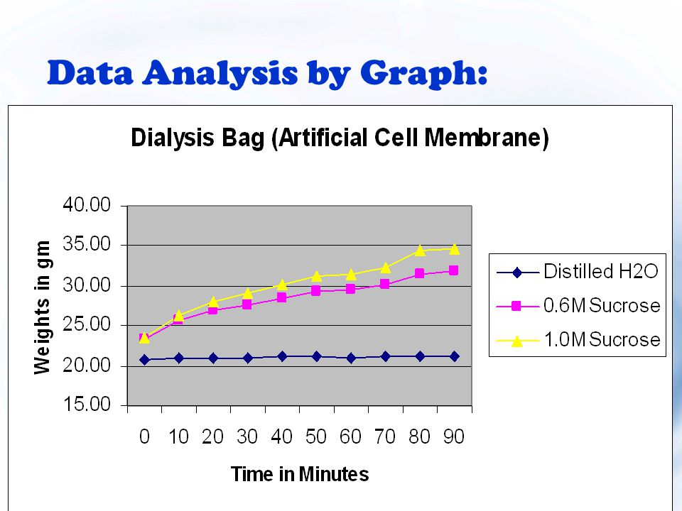 Data Analysis by Graph: