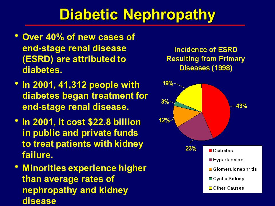  Over 40% of new cases of end-stage renal disease (ESRD) are attributed to diabetes.  In 2001, 41,312 people with diabetes began treatment for end-s
