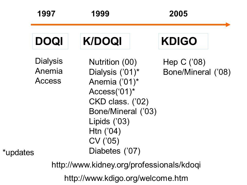 DOQIKDIGOK/DOQI Dialysis Anemia Access Nutrition (00) Dialysis ('01)* Anemia ('01)* Access('01)* CKD class.