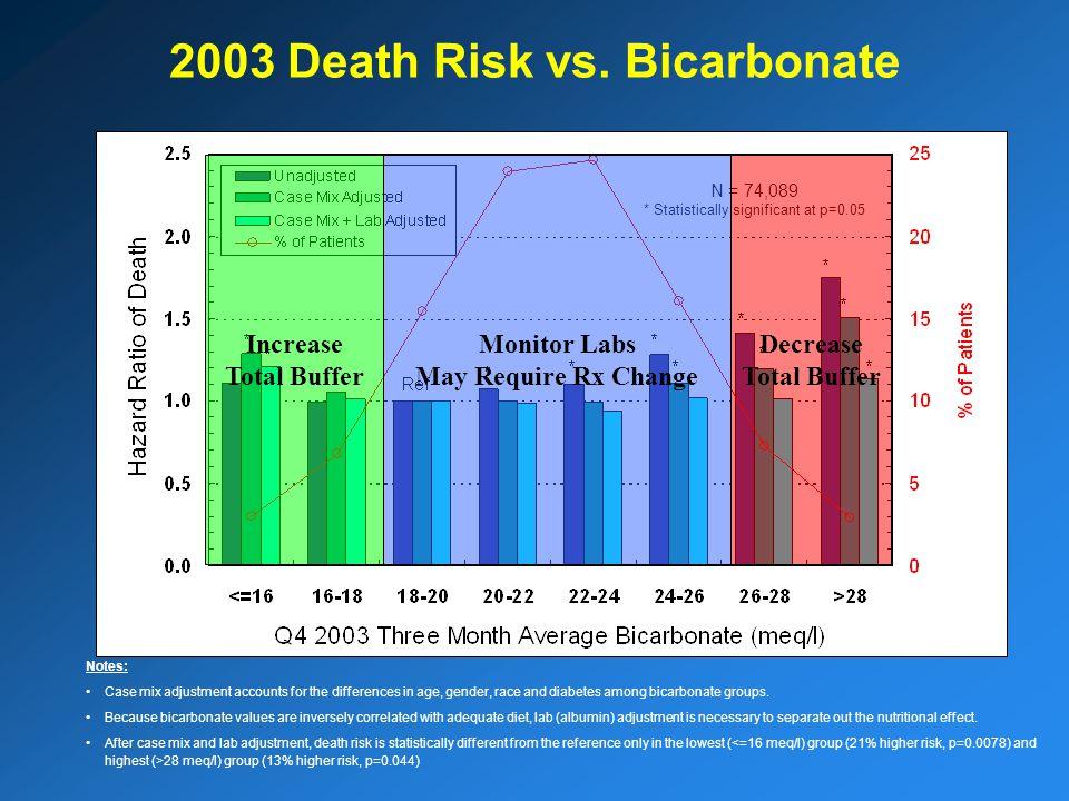 2003 Death Risk vs.
