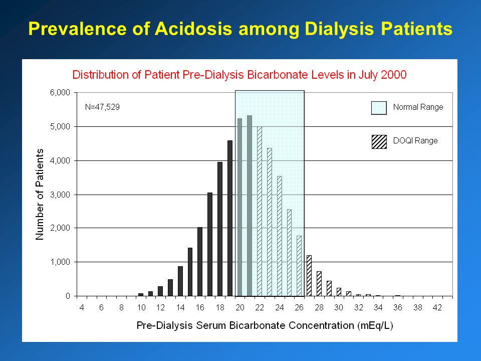 Prevalence of Acidosis among Dialysis Patients