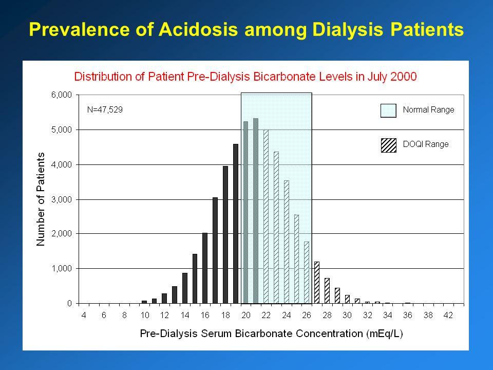 FMCNA Steps in Reducing Acidosis Medical Director memorandum (2000) to raise awareness among physicians.
