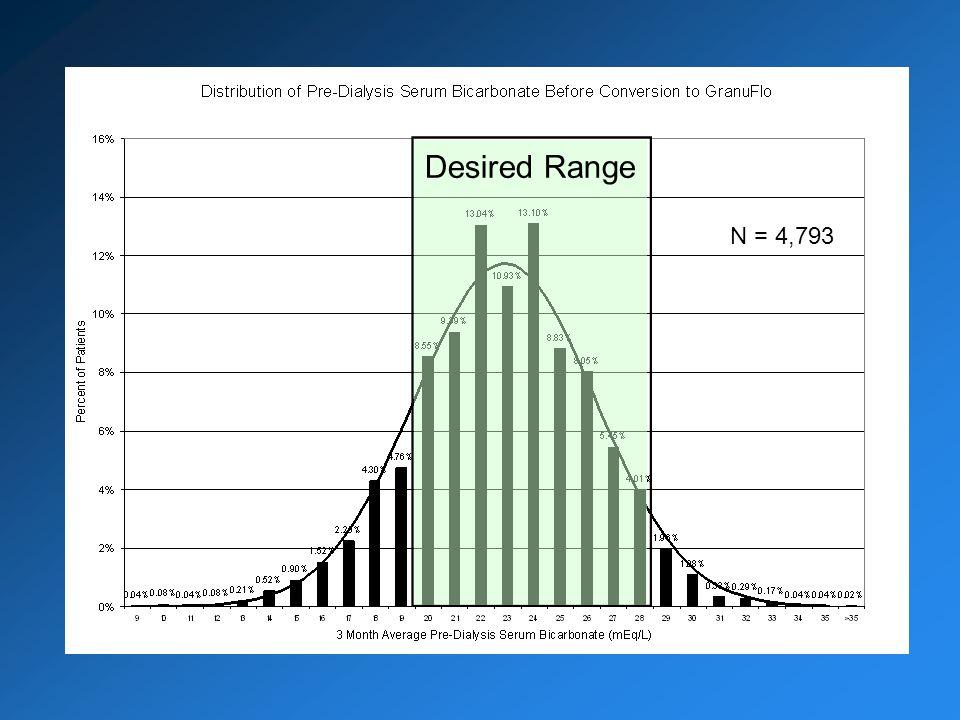 Desired Range N = 4,793