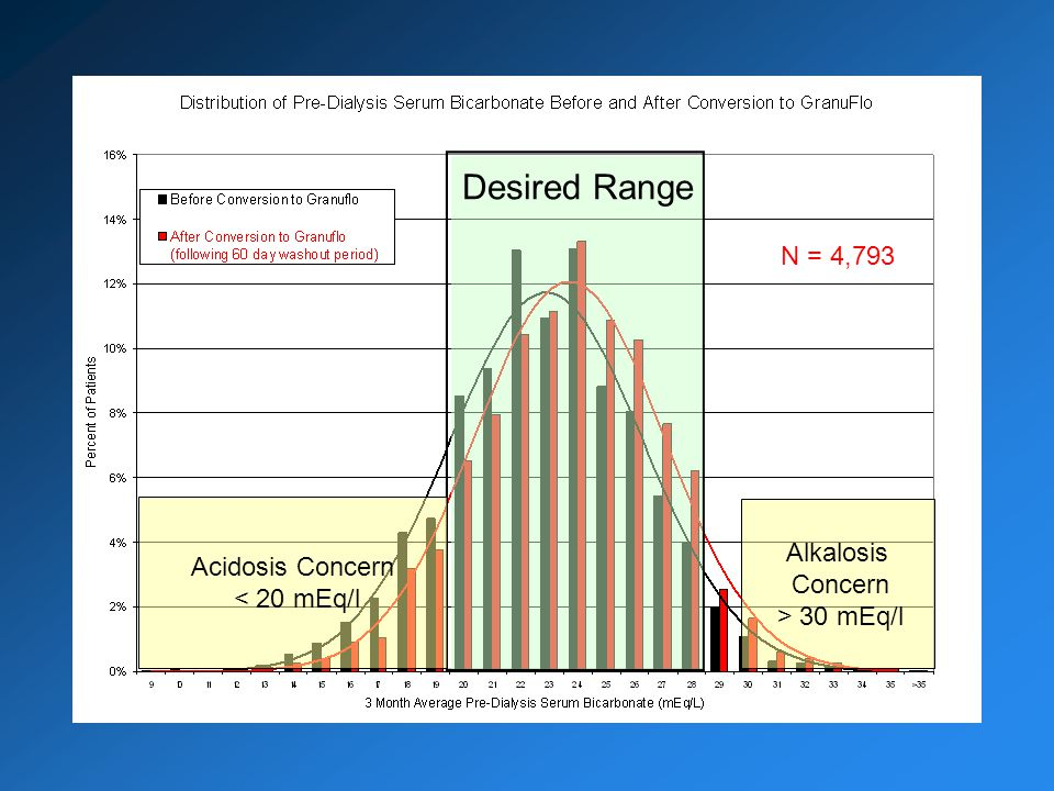 Desired Range Acidosis Concern < 20 mEq/l Alkalosis Concern > 30 mEq/l N = 4,793