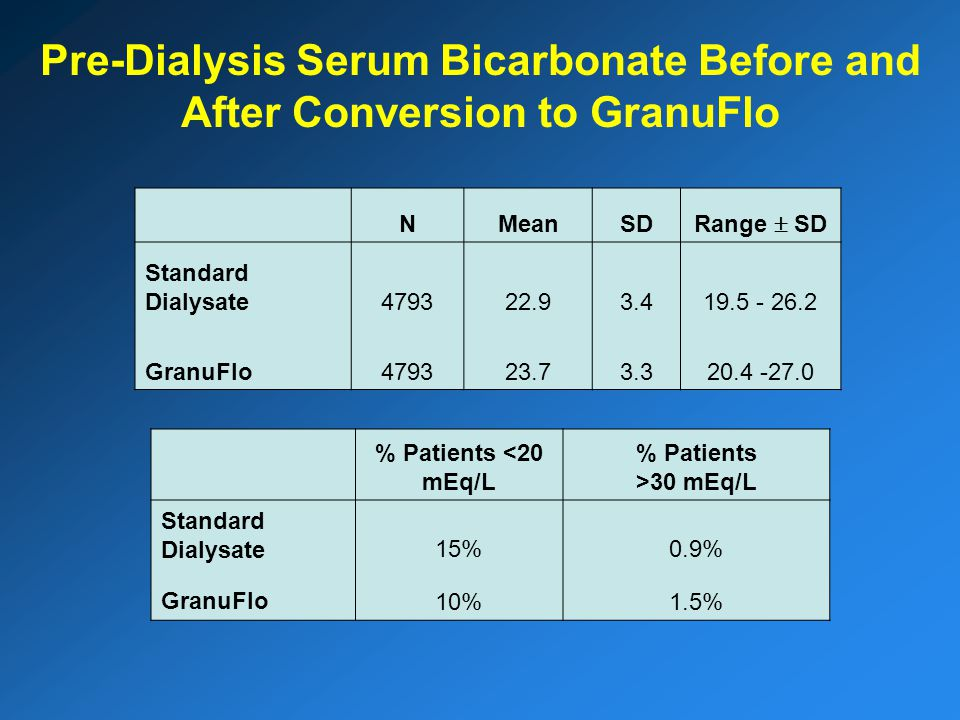 Pre-Dialysis Serum Bicarbonate Before and After Conversion to GranuFlo NMeanSD Range  SD Standard Dialysate479322.93.419.5 - 26.2 GranuFlo479323.73.320.4 -27.0 % Patients <20 mEq/L % Patients >30 mEq/L Standard Dialysate15%0.9% GranuFlo10%1.5%