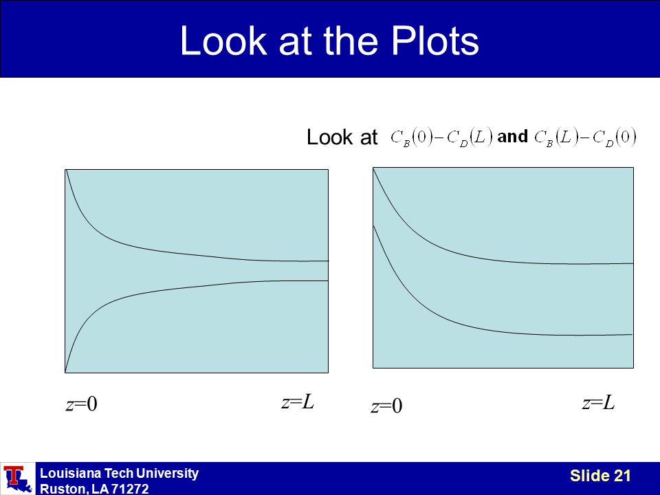 Louisiana Tech University Ruston, LA 71272 Slide 21 Look at the Plots z=0 z=Lz=L z=Lz=L Look at