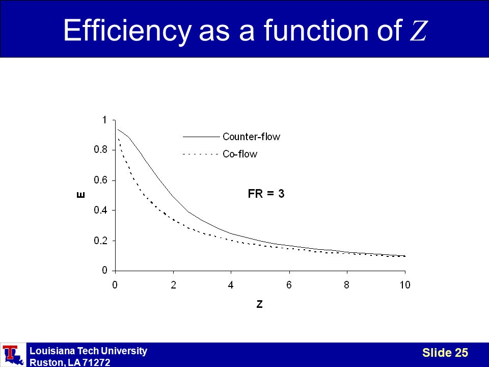 Louisiana Tech University Ruston, LA 71272 Slide 25 Efficiency as a function of Z
