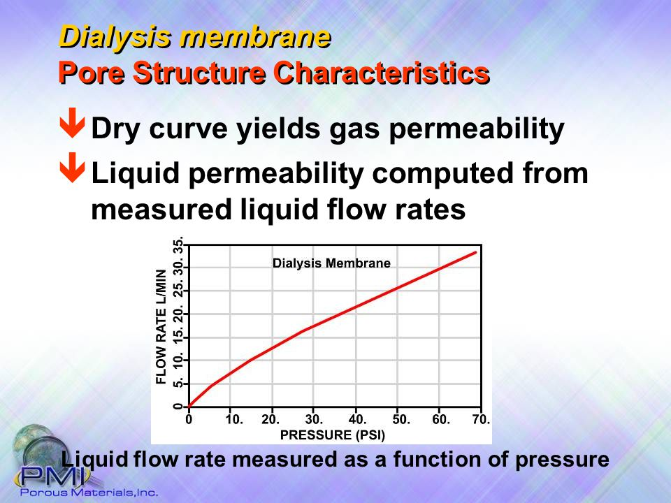 Liquid flow rate measured as a function of pressure ê Liquid permeability computed from measured liquid flow rates ê Dry curve yields gas permeability Dialysis membrane Pore Structure Characteristics