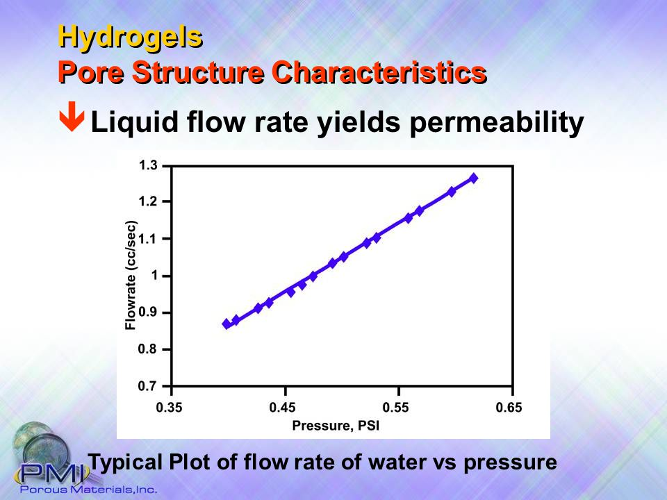 Typical Plot of flow rate of water vs pressure Hydrogels Pore Structure Characteristics ê Liquid flow rate yields permeability