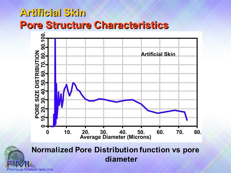 Normalized Pore Distribution function vs pore diameter Artificial Skin Pore Structure Characteristics