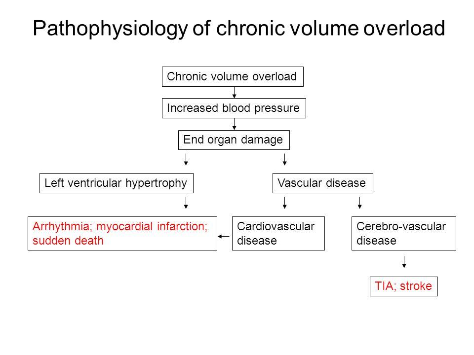 Pathophysiology of chronic volume overload Chronic volume overload Increased blood pressure End organ damage Left ventricular hypertrophyVascular disease Cerebro-vascular disease Cardiovascular disease TIA; stroke Arrhythmia; myocardial infarction; sudden death