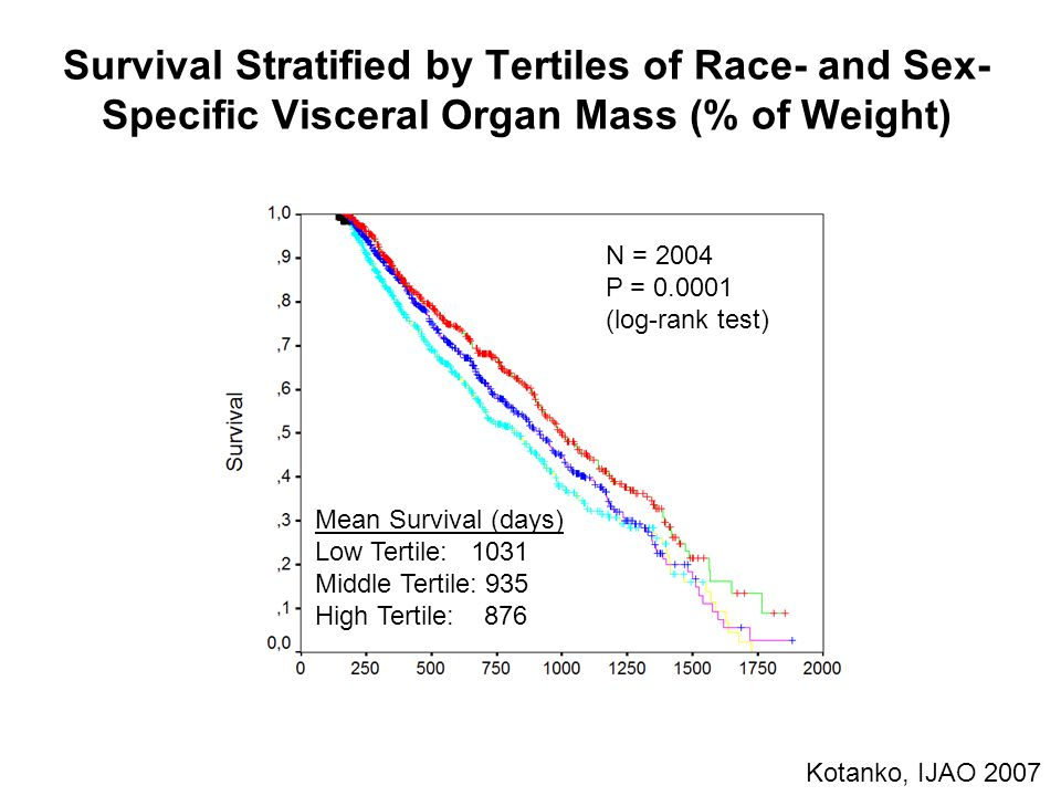 Survival Stratified by Tertiles of Race- and Sex- Specific Visceral Organ Mass (% of Weight) Mean Survival (days) Low Tertile: 1031 Middle Tertile: 935 High Tertile: 876 N = 2004 P = 0.0001 (log-rank test) Kotanko, IJAO 2007