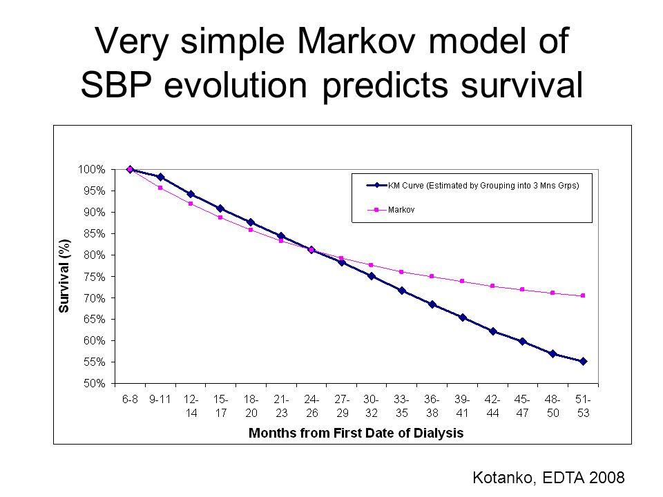 Very simple Markov model of SBP evolution predicts survival Kotanko, EDTA 2008