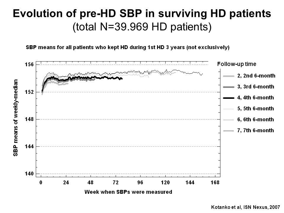 Evolution of pre-HD SBP in surviving HD patients (total N=39.969 HD patients) Follow-up time Kotanko et al, ISN Nexus, 2007