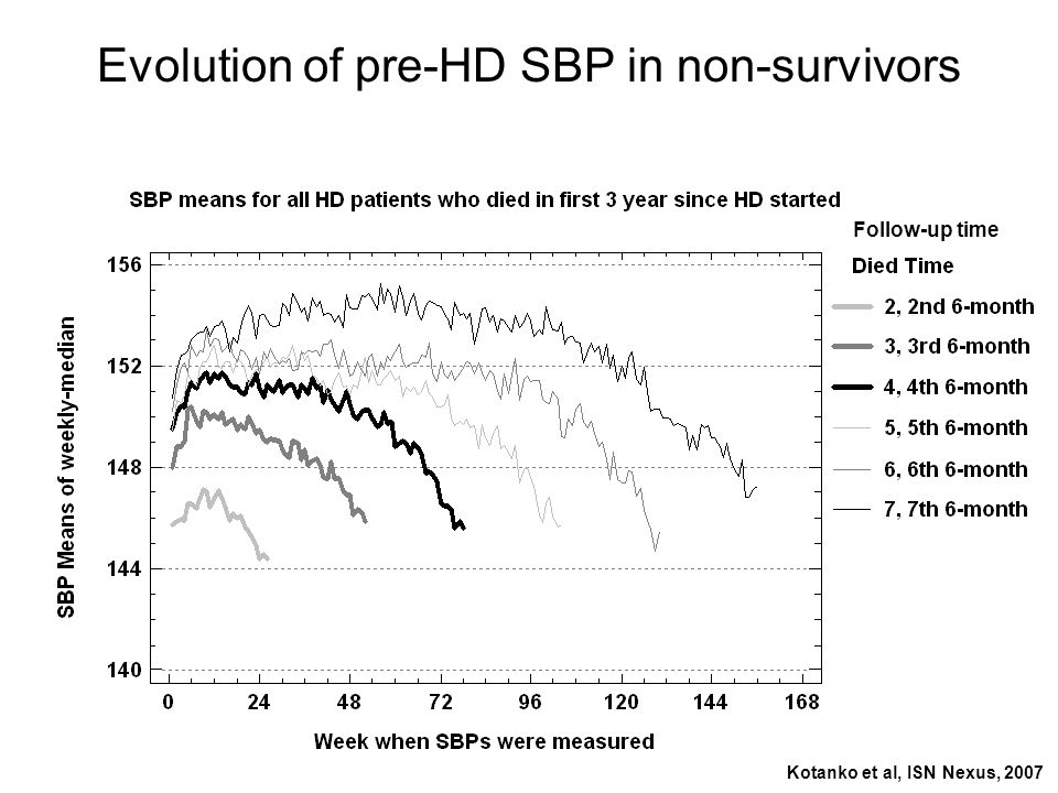 Evolution of pre-HD SBP in non-survivors Follow-up time Kotanko et al, ISN Nexus, 2007