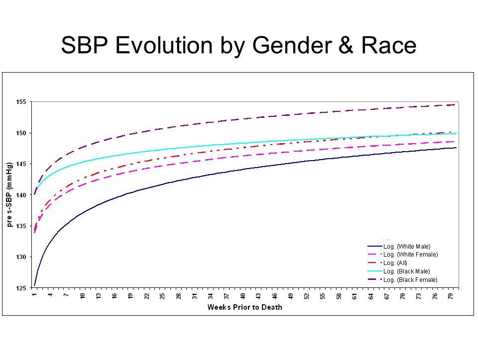 SBP Evolution by Gender & Race