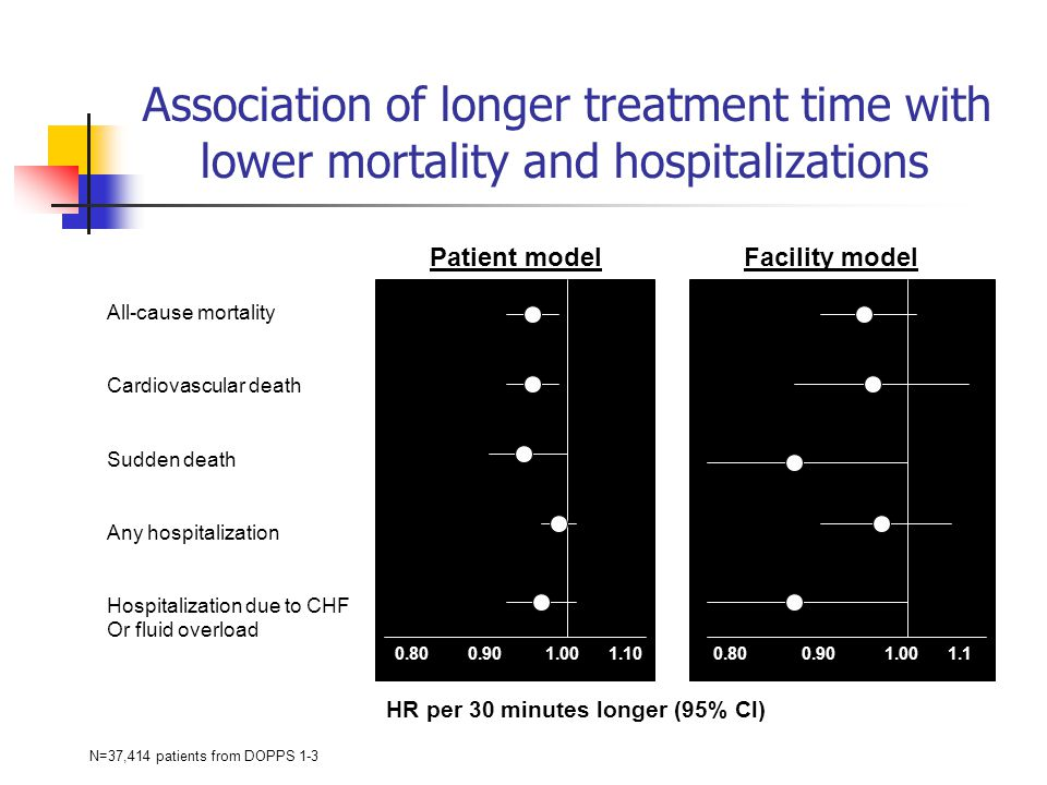 Association of longer treatment time with lower mortality and hospitalizations Patient model All-cause mortality Cardiovascular death Sudden death Any hospitalization Hospitalization due to CHF Or fluid overload Facility model 0.80 0.90 1.00 1.10 0.80 0.90 1.00 1.1 HR per 30 minutes longer (95% Cl) N=37,414 patients from DOPPS 1-3