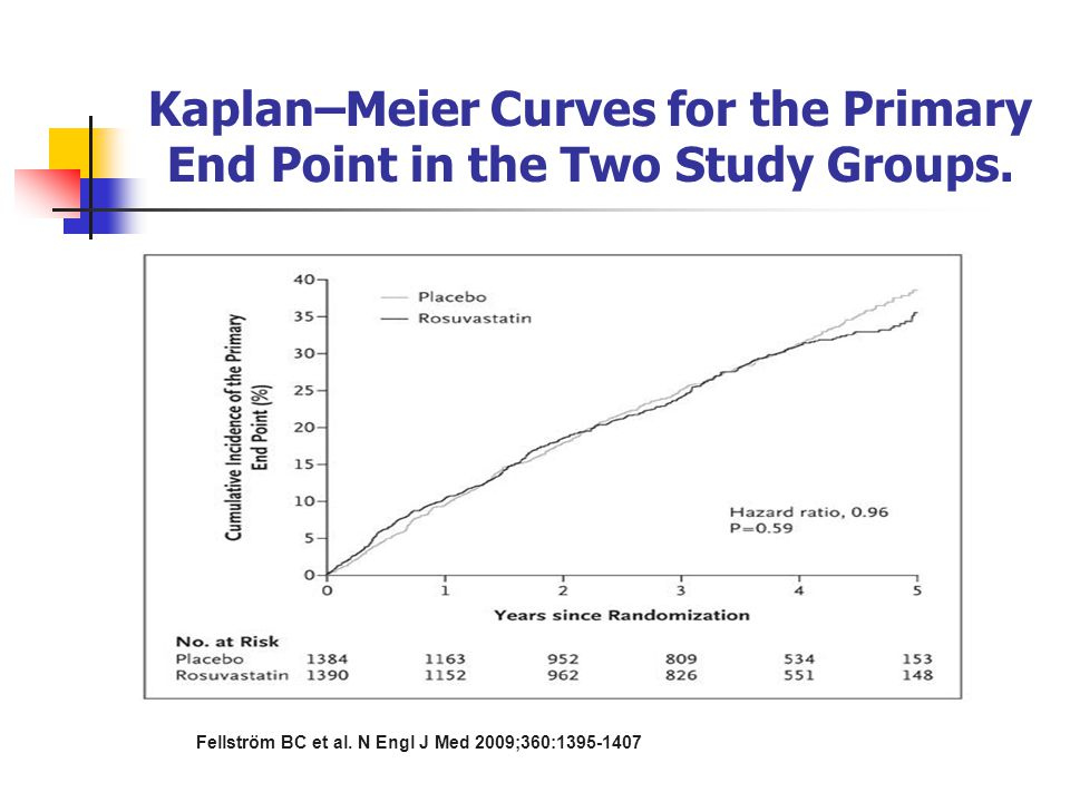 Kaplan–Meier Curves for the Primary End Point in the Two Study Groups.