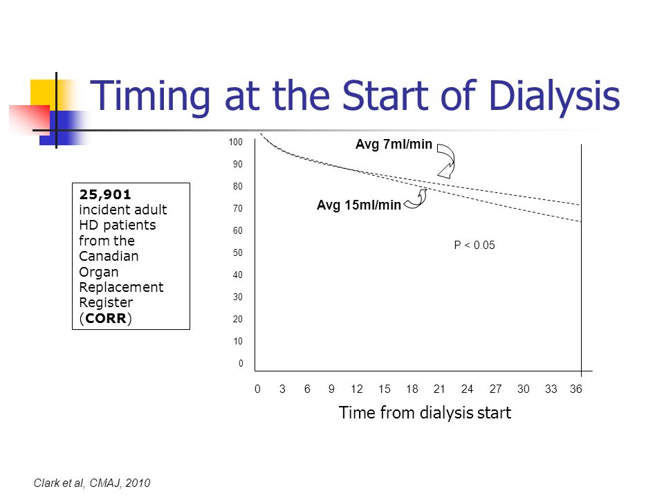 Timing at the Start of Dialysis 25,901 incident adult HD patients from the Canadian Organ Replacement Register (CORR) 100 90 80 70 60 50 40 30 20 10 0 0 3 6 9 12 15 18 21 24 27 30 33 36 Clark et al, CMAJ, 2010 Avg 7ml/min Avg 15ml/min P < 0.05 Time from dialysis start