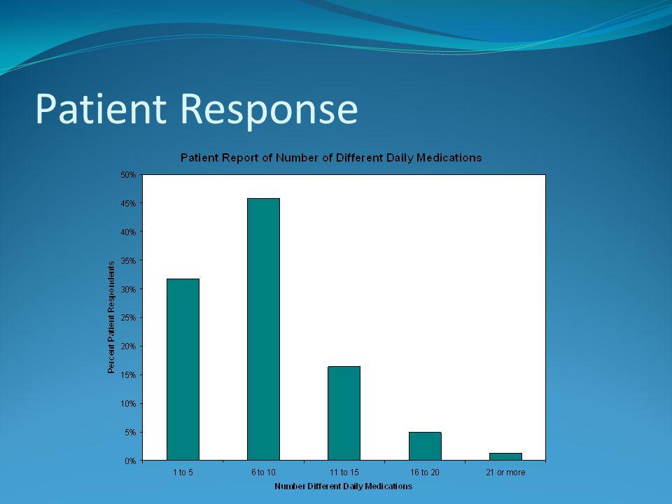 Patient Response