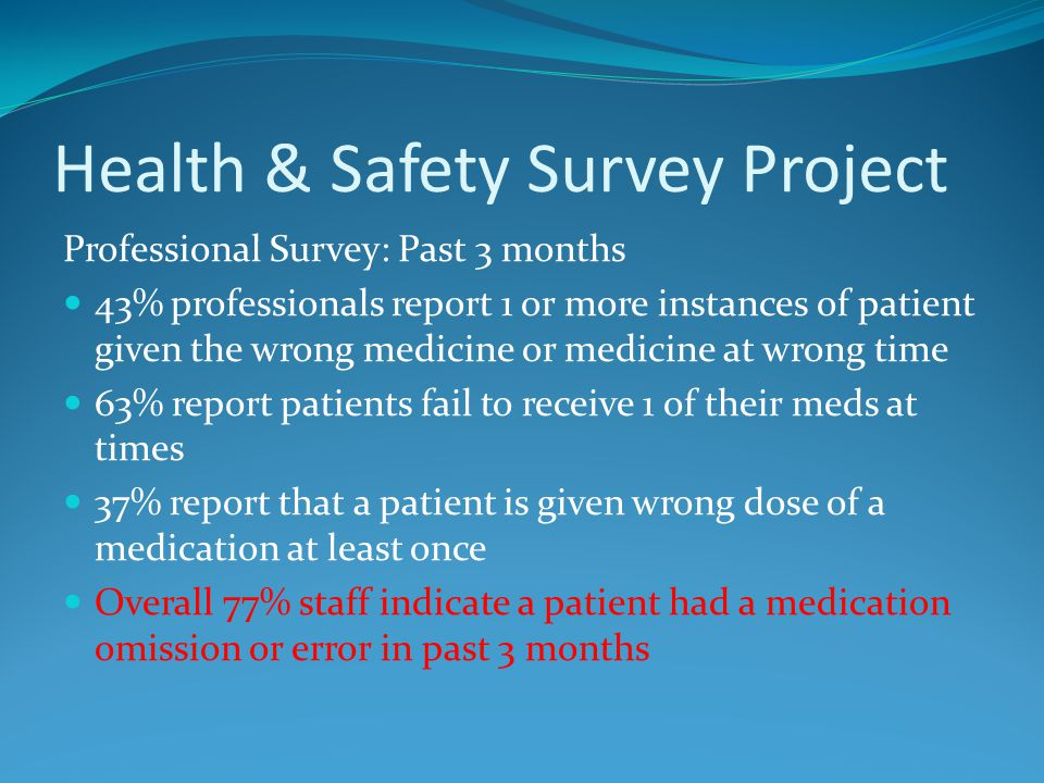 Health & Safety Survey Project Professional Survey: Past 3 months 43% professionals report 1 or more instances of patient given the wrong medicine or medicine at wrong time 63% report patients fail to receive 1 of their meds at times 37% report that a patient is given wrong dose of a medication at least once Overall 77% staff indicate a patient had a medication omission or error in past 3 months