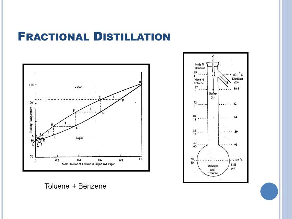 F RACTIONAL D ISTILLATION Toluene + Benzene
