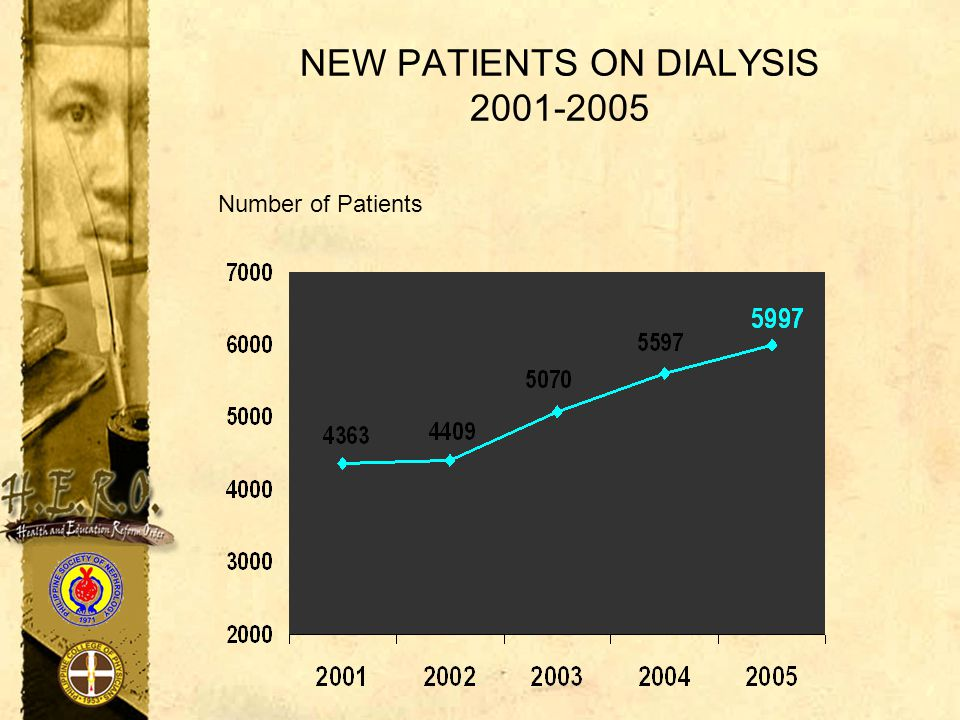 NEW PATIENTS ON DIALYSIS 2001-2005 Number of Patients
